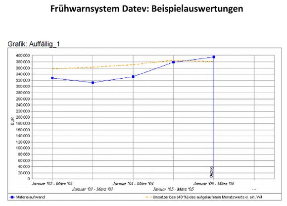 Auswertungsbeispiel-Frühwarnsystem-docx
